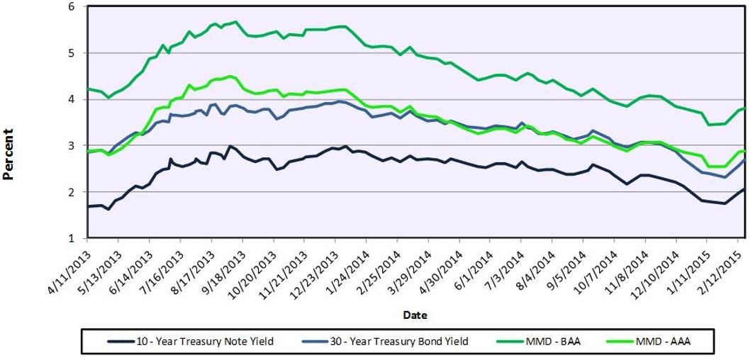 Treasury Yields vs. Tax-Exempt Bond Yields