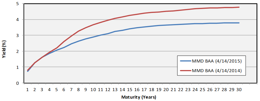 Tax-Exempt MMD Yield Curve (BAA)