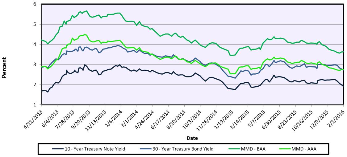 Treasury Yields vs. Tax Exempt Bond Yields