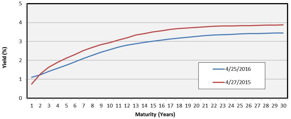Tax Exempt MMD Yield Curve (BAA)
