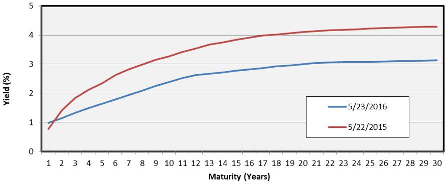 Tax-Exempt MMD Yield Curve (BAA)