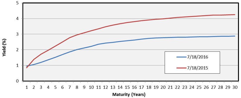 Tax Exempt MMD Yield Curve (BAA)