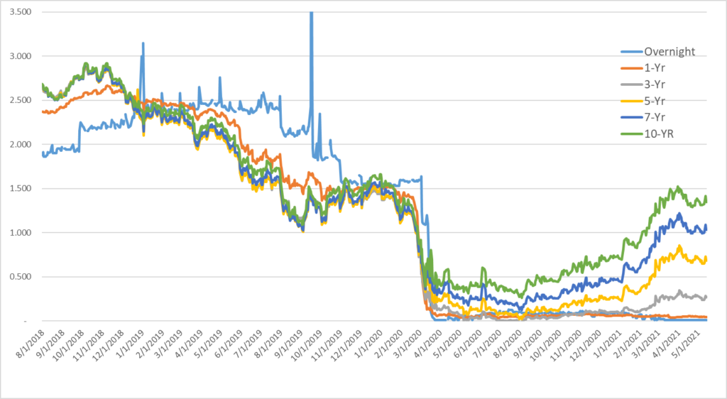 SOFR Yield Curve Since Index Inception